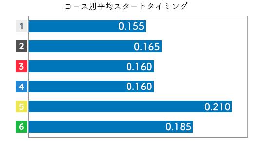 日高逸子 STデータ1