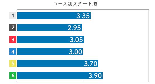 日高逸子 STデータ2