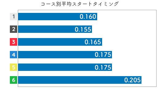 日高逸子 STデータ3