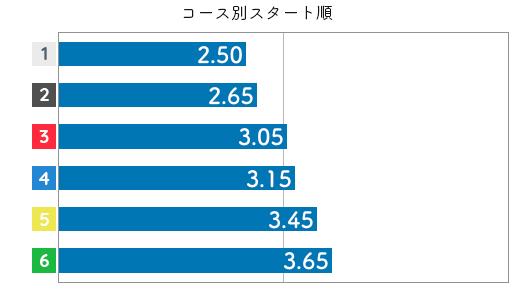 日高逸子 STデータ4