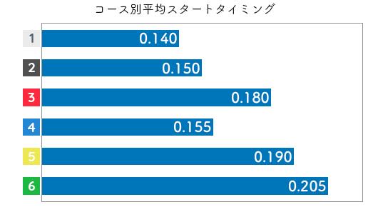 日高逸子 STデータ5