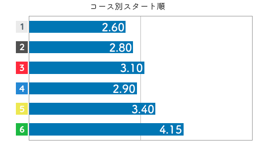 日高逸子 STデータ6