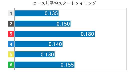 山川美由紀 STデータ1