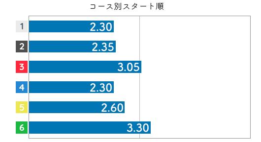 山川美由紀 STデータ2