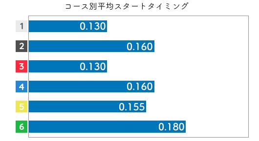 山川美由紀 STデータ3