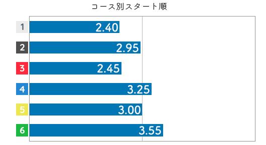 山川美由紀 STデータ4