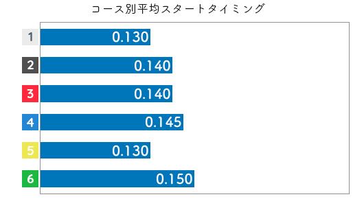 山川美由紀 STデータ5