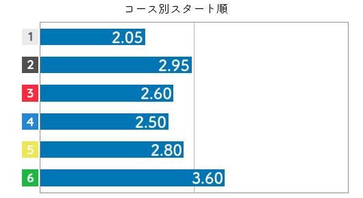山川美由紀 STデータ6