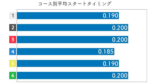 谷川里江 STデータ1