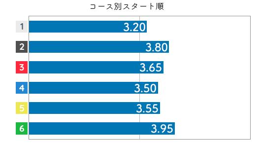 谷川里江 STデータ2