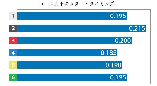 谷川里江 STデータ3
