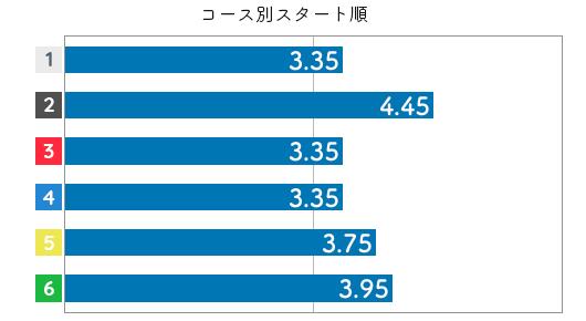 谷川里江 STデータ4