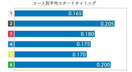 谷川里江 STデータ5