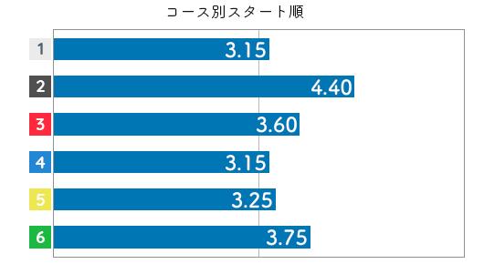 谷川里江 STデータ6