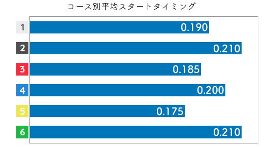 角ひとみ STデータ1
