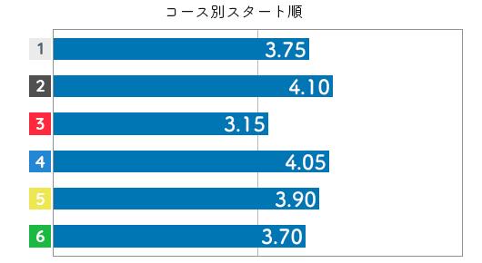 角ひとみ STデータ2