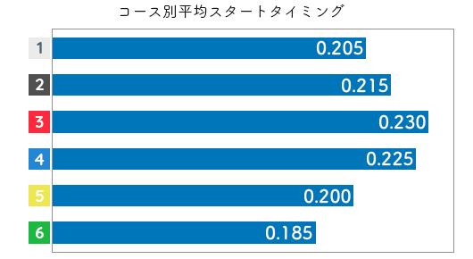 角ひとみ STデータ3
