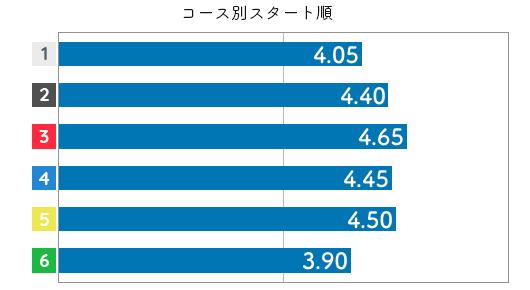 角ひとみ STデータ4