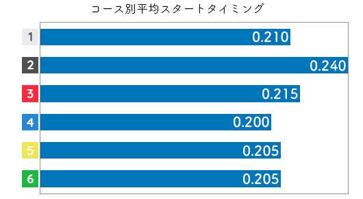 角ひとみ STデータ5
