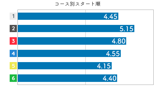 角ひとみ STデータ6