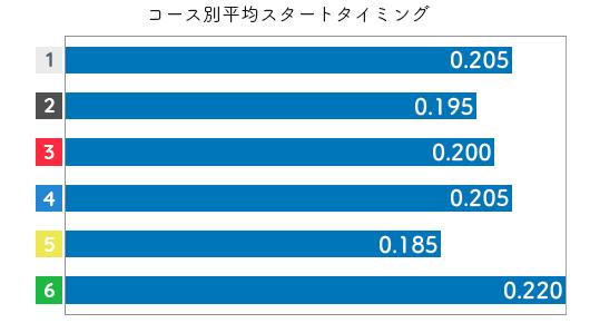 福島陽子 STデータ1