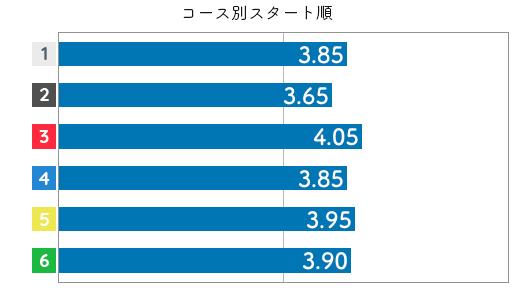 福島陽子 STデータ2