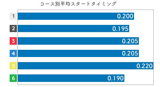 福島陽子 STデータ3