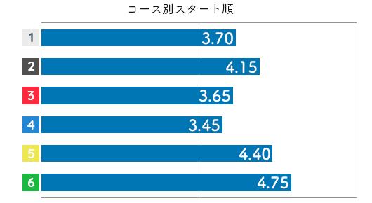 福島陽子 STデータ4