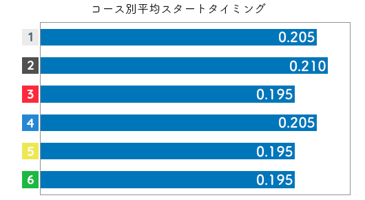 福島陽子 STデータ5