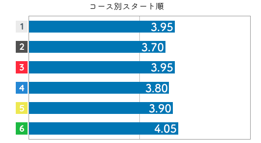 福島陽子 STデータ6