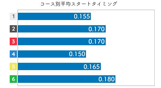 寺田千恵 STデータ1