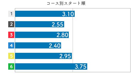 寺田千恵 STデータ4