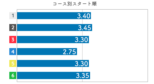 寺田千恵 STデータ6