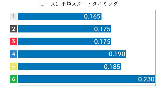 岩崎芳美 STデータ1