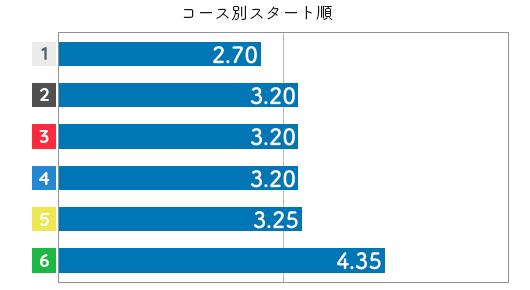 岩崎芳美 STデータ2