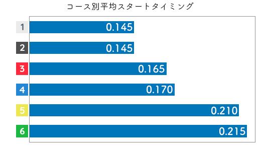 岩崎芳美 STデータ3