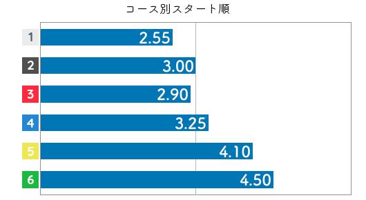 岩崎芳美 STデータ4