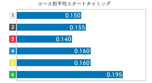 岩崎芳美 STデータ5