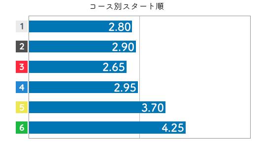 岩崎芳美 STデータ6
