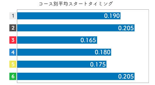 池田紫乃 STデータ1
