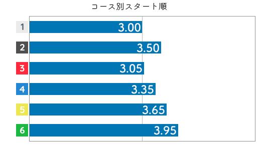 池田紫乃 STデータ2