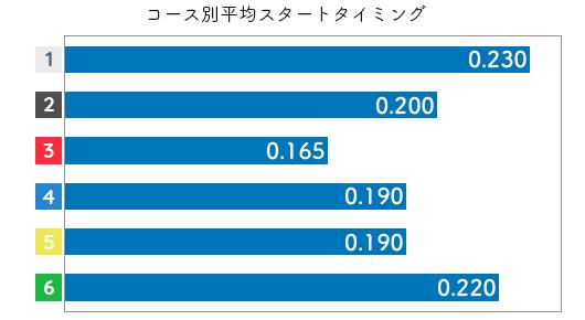 池田紫乃 STデータ3