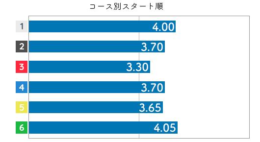 池田紫乃 STデータ4
