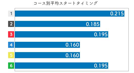 池田紫乃 STデータ5