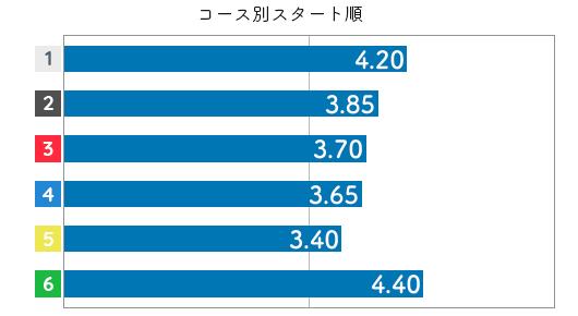 池田紫乃 STデータ6