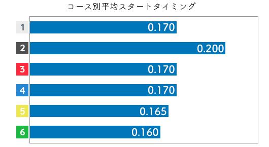 香川素子 ST特徴1