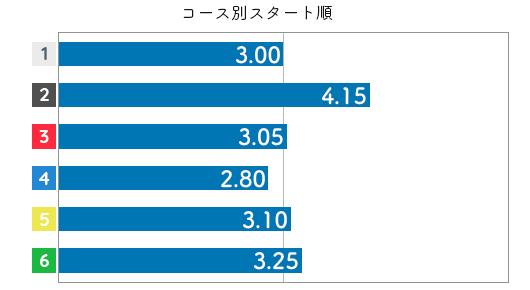 香川素子 ST特徴2