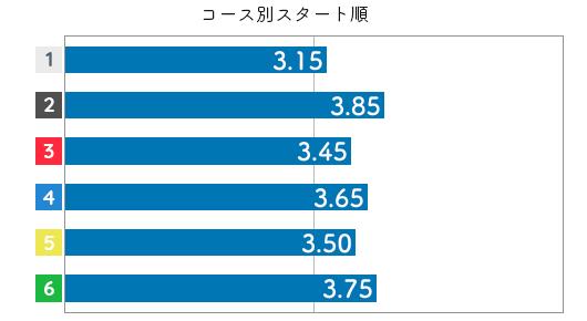 香川素子 ST特徴4