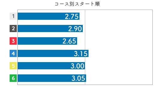 香川素子 ST特徴6