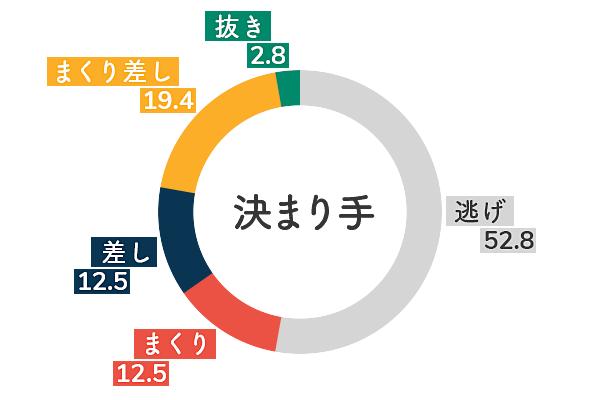 香川素子 決まり手傾向3